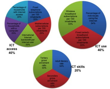 IDI-indicators-and-weightings-for-2013-exercise